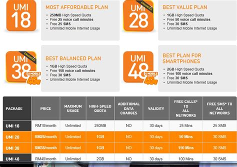 best mobile data plan broadband prepaid postpaid