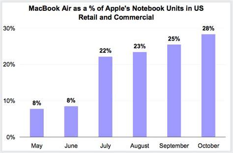 apple macbook air sale macbook air supplies almost one third of apple notebook