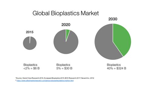 bioplastic research paper what growth in bioplastics industry means for investors