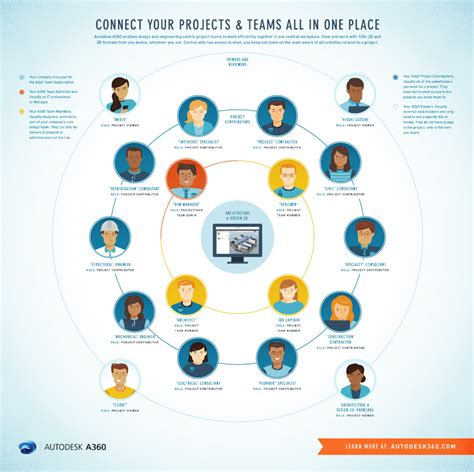 how to your to in one place infographic how an architecture firm can use a360 a360