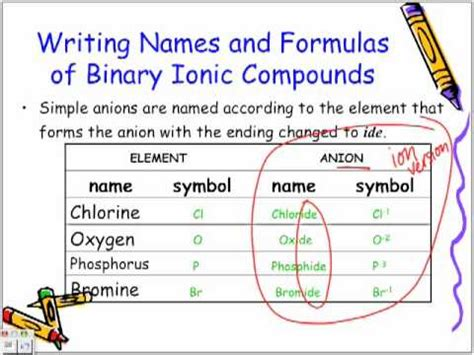 naming and writing formulas of binary ionic compounds chemistry lesson youtube