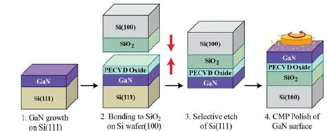 film gan core kud gan photonic circuits are built on gan on silicon dioxide