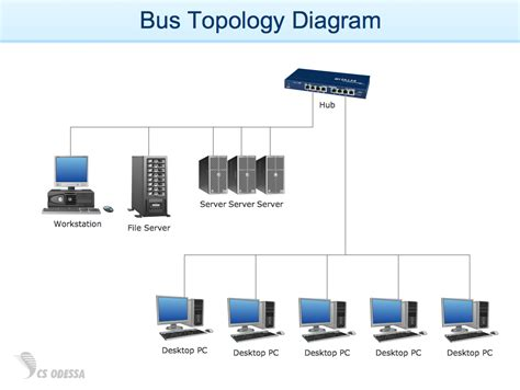 network layout topology conceptdraw sles computer and networks computer