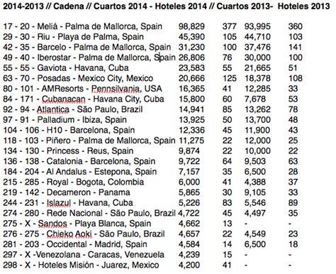 cadenas hoteleras de argentina las hoteleras ascienden posiciones en el ranking