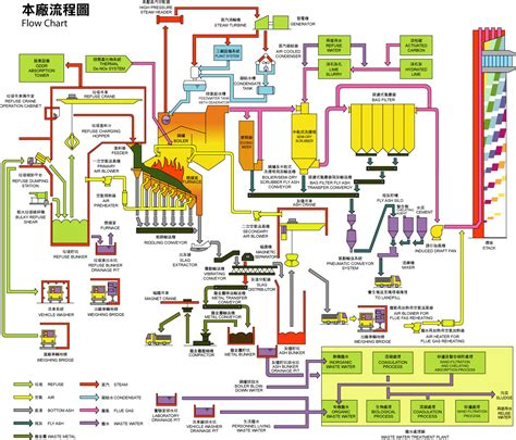 flowchart of wastewater treatment plant waste water treatment plant taipei selected process