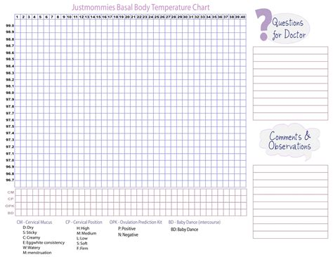 basal temperature chart template 8 best images of ovulation temperature chart free