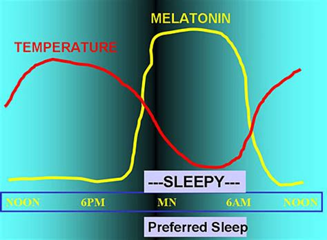 how long before bed to take melatonin how long before bed to take melatonin 28 images wake