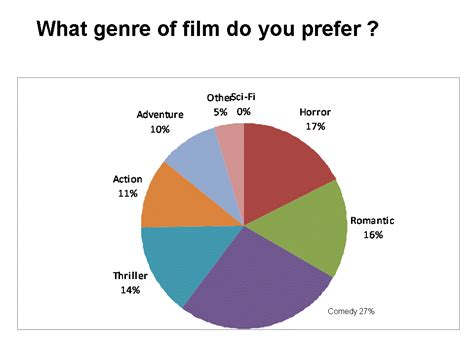 Film Comedy Chart | pie chart of the most watched horror movies bloody
