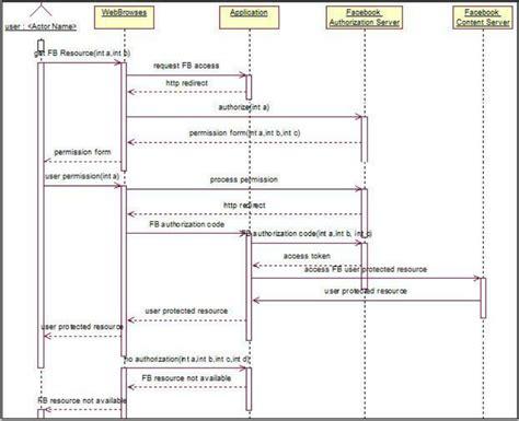 membuat sequence diagram di rational rose sequence diagram of fb authorization in rational rose