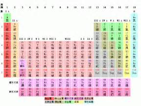 H2o Periodic Table File Periodic Table Png Wikimedia Commons