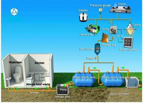 avenam links int l ltd domestic septic tank biogas system