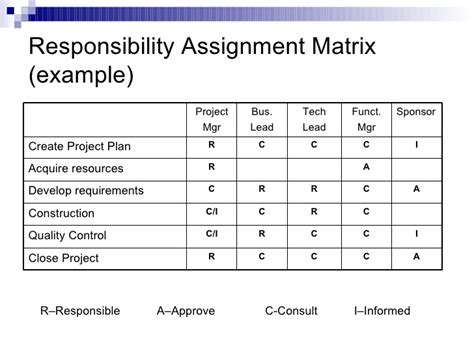 responsibility assignment matrix template matrix assignment writersgroup968 web fc2