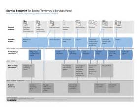 Service Blueprint Template by Service Blueprint