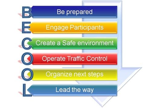 Facilitation Skills Course Outline by Facilitation Skills Aseret Congruence Llc