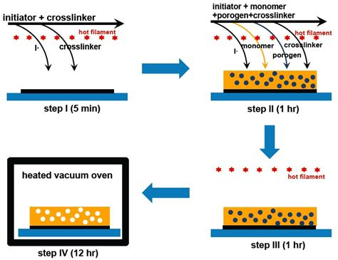 Pattern Formation In A Thin Solid Film With Interactions | porous thin film through vapor deposition polymerization