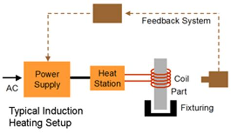 induction heater how does it work induction heating aneka listrik page 2
