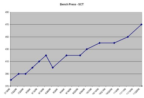bench press routine chart 100 bench press routine chart the brick training method zac brouillette perfect