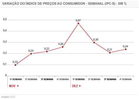 indice de aluguel 2016 indice de reajuste aluguel janeiro 2016