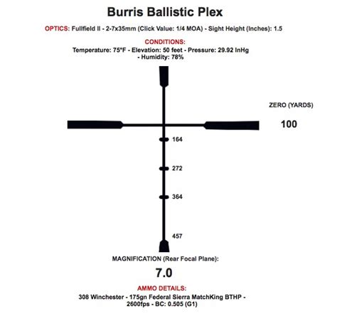 pattern analysis bullet optics buying guide hold off reticles vs adjustable