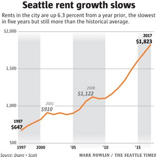 seattle rent hikes slow amid apartment boom, but average