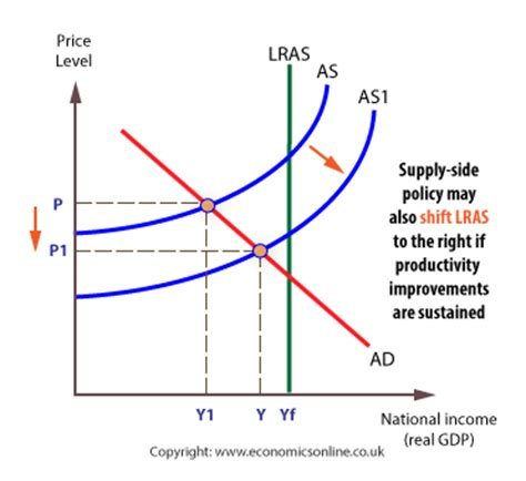 supply side policy definition