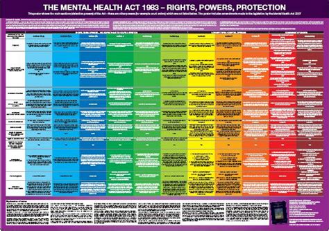 mental illness sectioning mental health sections method