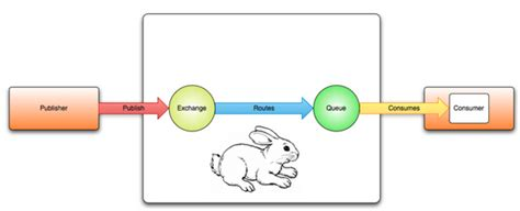 Laravel Rabbitmq Tutorial   queueing messages using celery with rabbitmq message