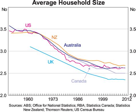 average house size the outlook for dwelling investment speeches rba