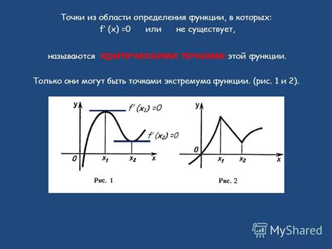 Точки в которых производная равна нулю на графике