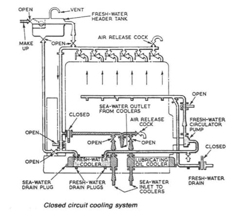 motor wiring closed circuit cooling system wiring diagram of a