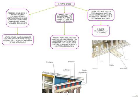 riassunto gabbiano jonathan livingston il tempio greco mappa concettuale a vele spiegate