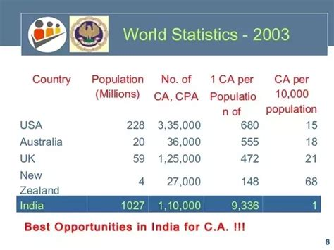 How To Get In Usa From India After Mba by 13 Answers What Opportunities Are There For Indian