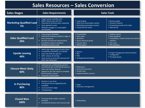 increase sales by providing the right sales resources in