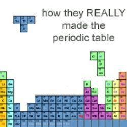 storia della tavola periodica tavola periodica degli elementi nonciclopedia fandom