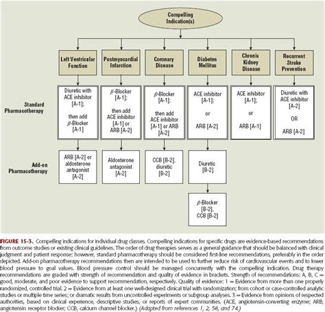 hypertension treatment algorithm hypertension treatment algorithm treatments for