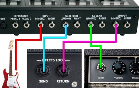 cable method how to use the four cable method guitar gear finder