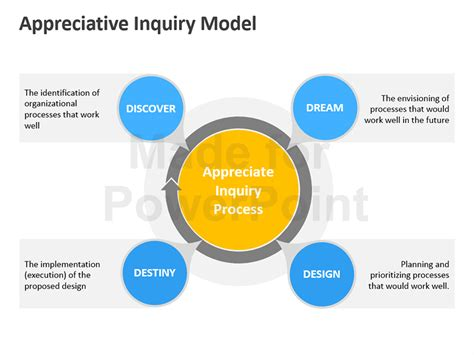 appreciative inquiry model editable powerpoint slides