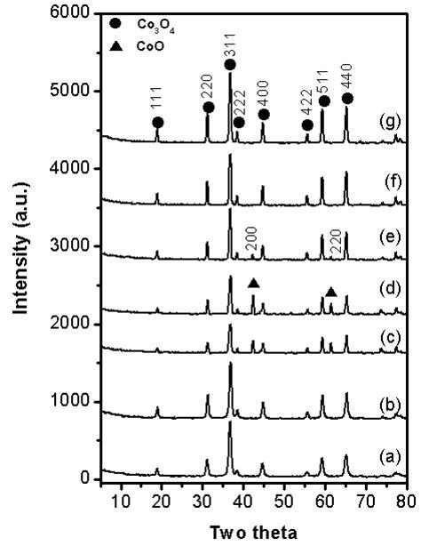 xrd pattern of cobalt oxide cobalt oxide xrd related keywords cobalt oxide xrd long