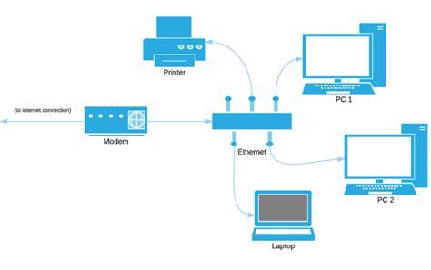 create network diagram free magnificent home computer network diagram gallery