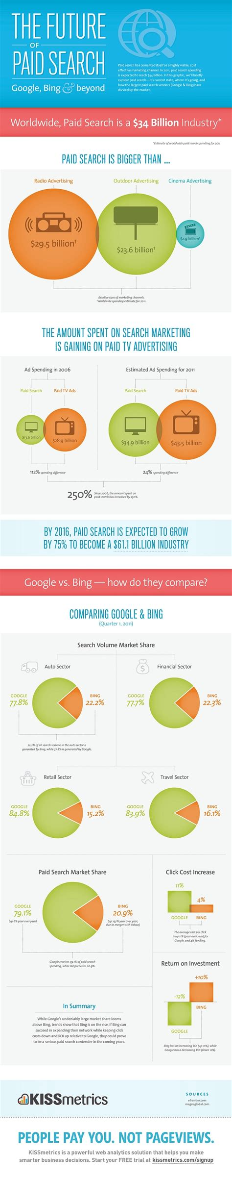 Paid Search Future Of Search Infographic Ppc Plans