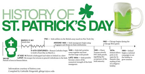 s day story why is st patrick s day celebrated on march 17th
