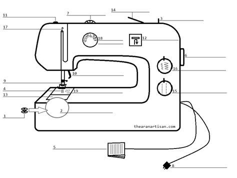 sewing machine diagram as i prepare to post beginner sewing project 3 i realize
