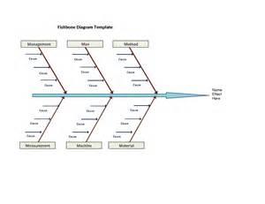 fishbone diagram template affordablecarecat