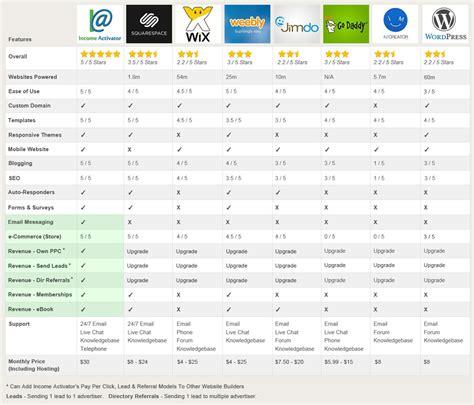 comparison website compare website platforms to income activator