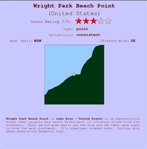 Point Park Mba Global Management by Wright Park Point Previsione Surf E Surf Reports
