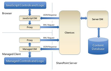Sharepoint 2010 Architectures Overview Microsoft Docs