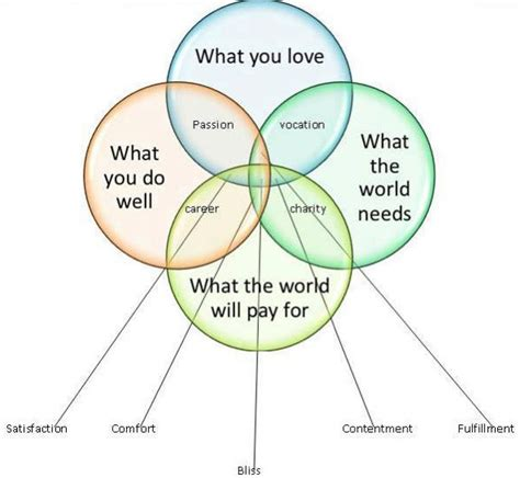 how do you do a venn diagram do what you you ll be better at it choices