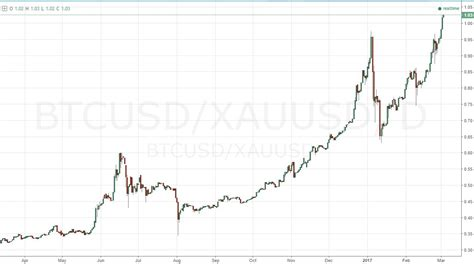 bitcoin euro valuing the s p 500 in dax gold in bitcoin vix in euro