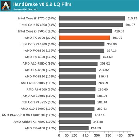 Cpu Benchmarks Comparing The Amd Fx 9590 Amd S 5 Ghz Turbo Cpu In Retail The Fx