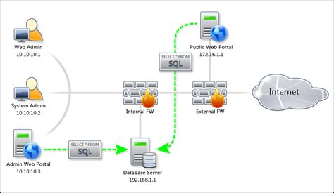 pci compliance network diagram exle web application
